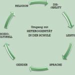 """Gruppenlogo von Ringvorlesung """"Umgang mit Heterogenität in der Schule"""" SoSe 2015"""