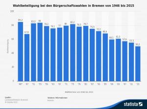 Wahlbeteiligung bei den Bürgerschaftswahlen in Bremen von 1946 bis 2015