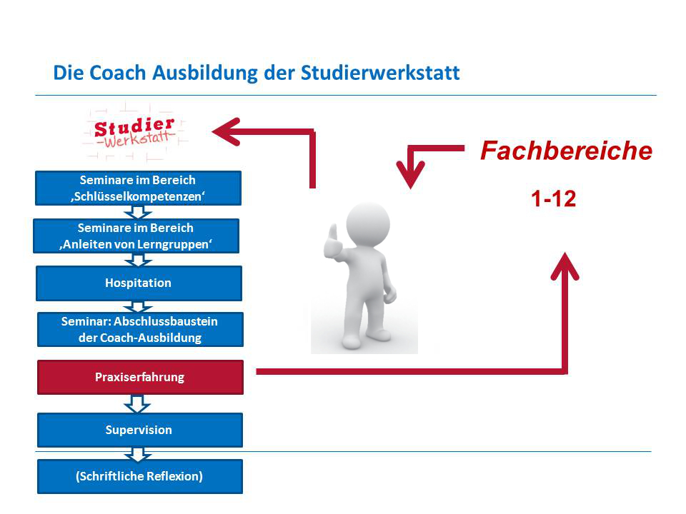 Coachausbildung_mitfigur