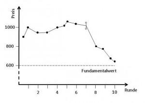 Abbildung der entstandenen Preisblase auf dem Hörsaal-Anleihemarkt als Diagramm
