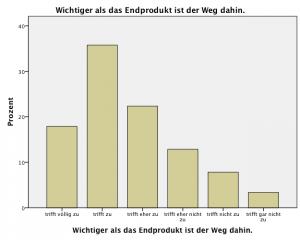 Abbildung des zweiten Teils der graphischen Auswertung der Befragung der Studierenden
