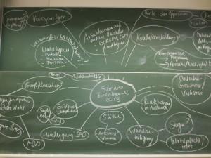 Abbildung 1: Mind Map zum realweltlichen Szenario aus dem Seminar von Julia Sievers