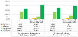 Abbildung 2: Diagramm mit Ergebnissen der Befragung