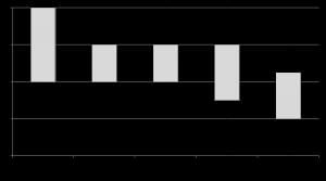 Abbildung 2: Boxplotdiagramm zur Arbeit mit den Coaches im ForstA-Projekt der Englisch Fachdidaktik.