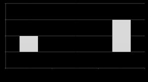 Abbildung 3: Boxplotdiagramm zur Evaluation der Projektarbeit.