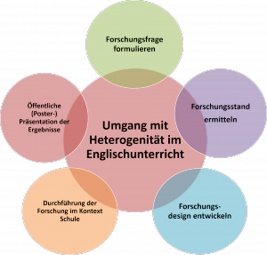 Abbildung 1: Forschungszyklus ForstA.