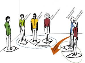 Abbildung 2: Grafische Darstellung einer Systemaufstellung.