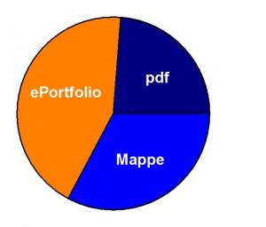 Abbildung 1: Prozentuale Verteilung der verschiedenen Portfolio- Abgabeformen. Die Vorteile des ePortfolios wurden von 43% der Studierenden genutzt, 33% hingegen bevorzugten bedrucktes Papier und gaben eine Mappe ab.