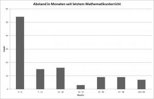 Abbildung 5: Zeitlicher Abstand zum letzten Mathematikunterricht