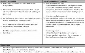Tabelle 1: Bewertung des Trilateral Bachelor Projects
