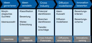 Bild 2: Abfolge von fünf Fallstudien, mit denen die erste Stufe eines professionellen Innovationsprozesses abgebildet wird.