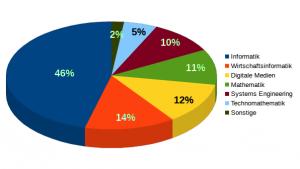 Abbildung 1: Verteilung der Studiengänge im Wintersemester 2013/2014