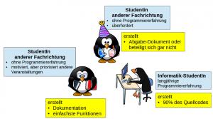 Abbildung 3: Unerwünschte Effekte der Gruppenarbeit