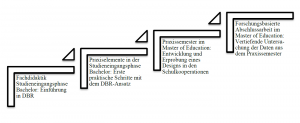 Abbildung 2: Vereinfachte Darstellung des Zyklus der fachdidaktischen Entwicklungsforschung im Dortmunder Modell (eig. Darstellung nach Prediger et al. 2012: 453)