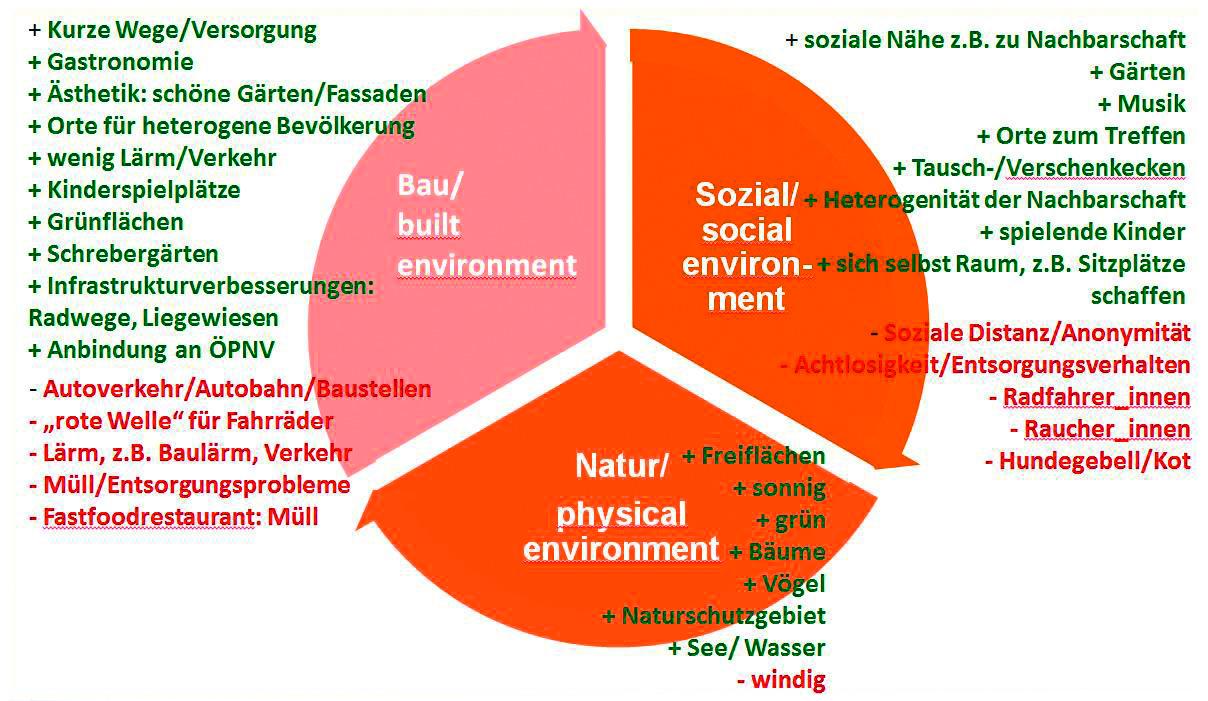 Abbildung 1: Dimensionen von Wohnumwelt und Kriterien für Wohlbefinden aus Sicht der Studierenden