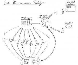 Abbildung 3: Skizze eines ersten Prototyp-Konzeptes