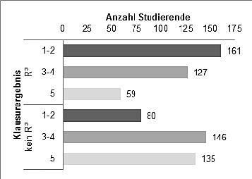 Abbildung 1: Vergleich der Klausurergebnisse zwischen teilnehmenden Studierenden und nicht-teilnehmenden Studierenden des Projekt: Marketing R³