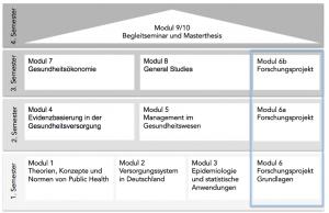 Abbildung 2: Aufbau des Masterstudiengangs Public Health - Gesundheitsversorgung, -ökonomie und -management