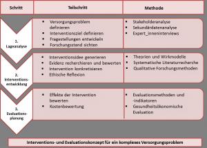Abbildung 3: Grundstruktur der studentischen Forschungsprojekte (Module M6, 6a und 6b)