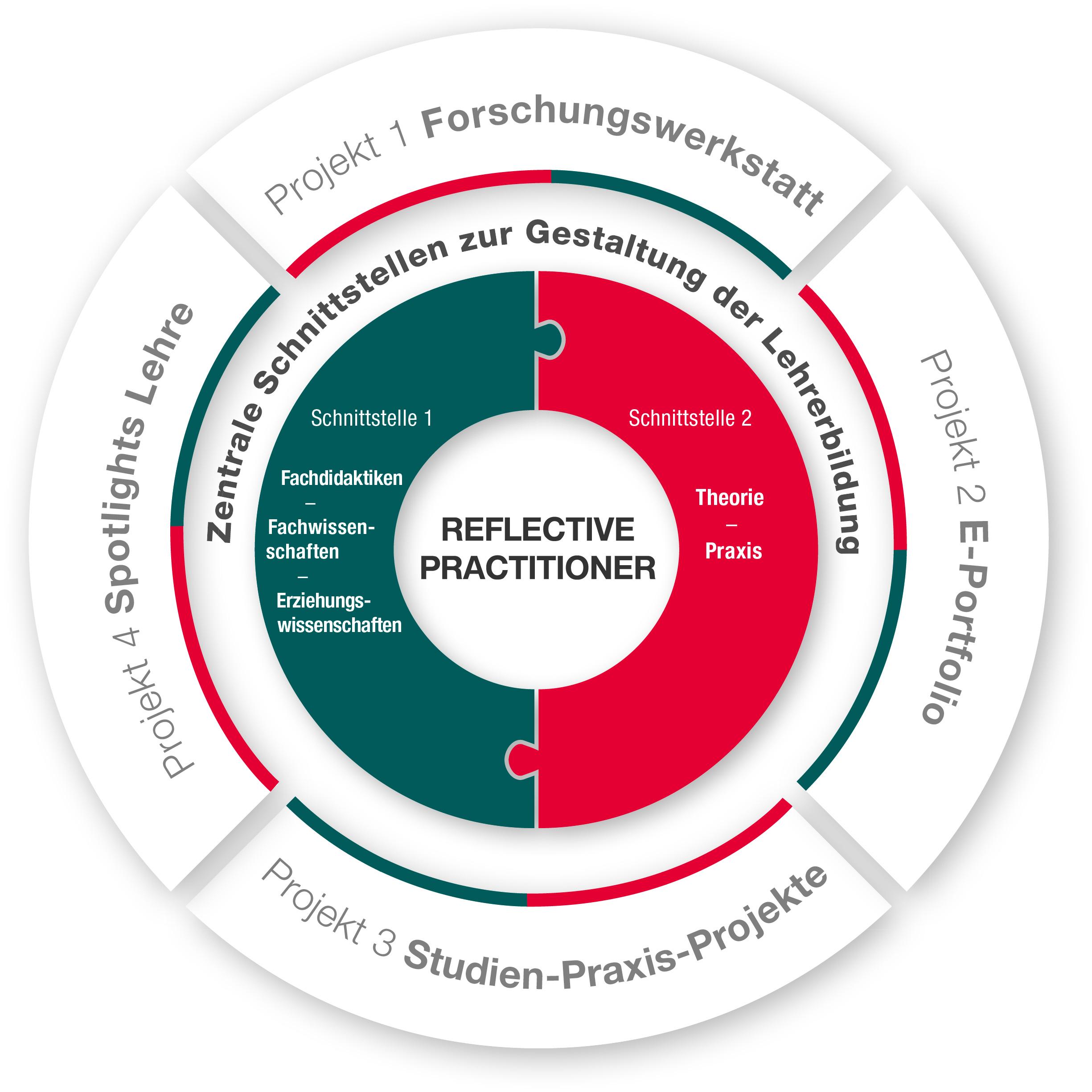 Abbildung 1: Der reflektierte Praktiker (reflective practitioner)