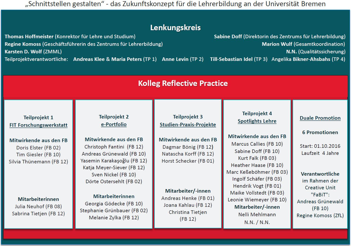 Abbildung 2: Lenkungskreis und Kolleg Reflective Practice