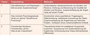 Tabelle 1: Zusammenfassung der behandelten Themen und genutzten Methoden des ForstA-Projektes