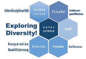 """Abbildung 1: Interdisziplinäre Kooperation """"Exploring Diversity!"""" der Pilotprojekte zum Forschenden Lernen """"FLexeBel"""" und """"FLASP"""" mit """"e n t e r s c i e n c e"""", entsprechend dem Leitbild für Studium und Lehre der Universität Bremen: Forschendes Lernen, Partizipation und Vielfalt"""