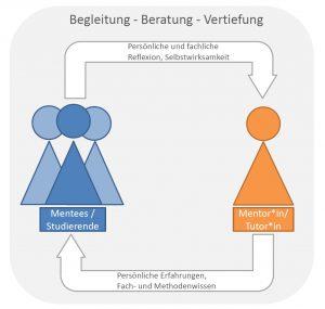 """Schaubild 3: """"Lehr-Lern-Beziehungen Mentor*in/Tutor*in und Studierende"""""""