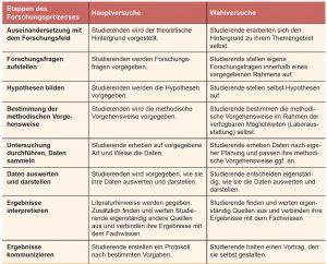 Tabelle 1: Die Etappen des Forschungsprozesses werden in den Haupt- bzw. Wahlversuchen in unterschiedlichem Selbstständigkeitsgrad durchlaufen (verändert nach Levy et al. 2011).