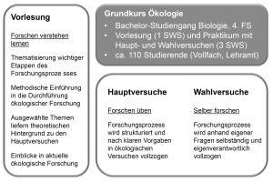 Abbildung 1: Struktur des Ökologie-Grundkurses, sowie seiner wesentlichen Elemente des forschungsnahen Lernens und Lehrens.