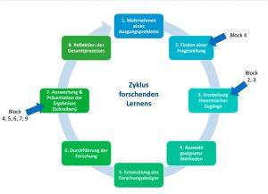 Abbildung 3: Zyklus des forschenden Lernens (nach Huber 2015) und Möglichkeiten der Einbettung von Schreibblöcken.