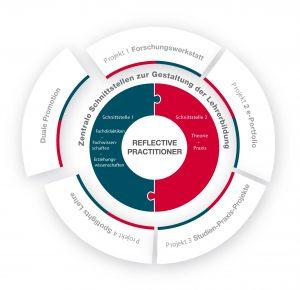 """Abbildung 1: Struktur des Projektes """"Schnittstellen gestalten"""""""