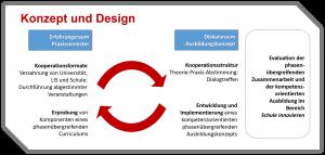 Abbildung 5: Phasenübergreifende Zusammenarbeit