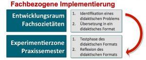 Abbildung 6: Ablauf der fachbezogenen Implementierungen im InPhas