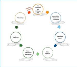 """Abbildung 2: Das """"BOOC-Bubbledesign"""" zur Organisation der Module"""
