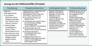 """Abbildung 6: Aufbau der Reflexionshilfen am Beispiel der Aufgabenstellung """"Umgang mit Schülervorstellungen"""""""