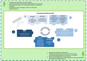 Abbildung 9: Fachspezifisches Reflexionsmodell