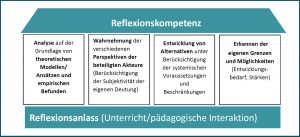 "Abbildung 3: ""STORIES – Students Training of Reflection in Educational Settings"""