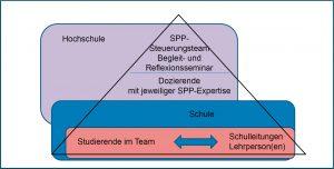 Abbildung 1: Projektstruktur