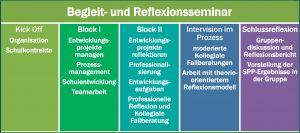 Abbildung 4: Thementableau des Begleit- und Reflexionsseminars