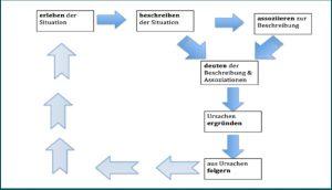 Abbildung 5: SPP-Reflexions-Prozessmodell
