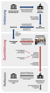 Abbildung 3: Prozessablauf für ein Studien-Praxis-Projekt