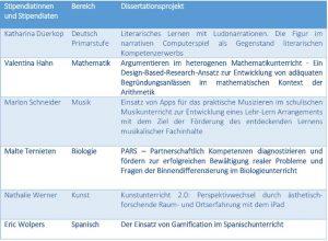 """Stipendiatinnen und Stipendiaten der aktuellen Kohorte der """"Dualen Promotion"""" und ihre Dissertationsprojekte"""