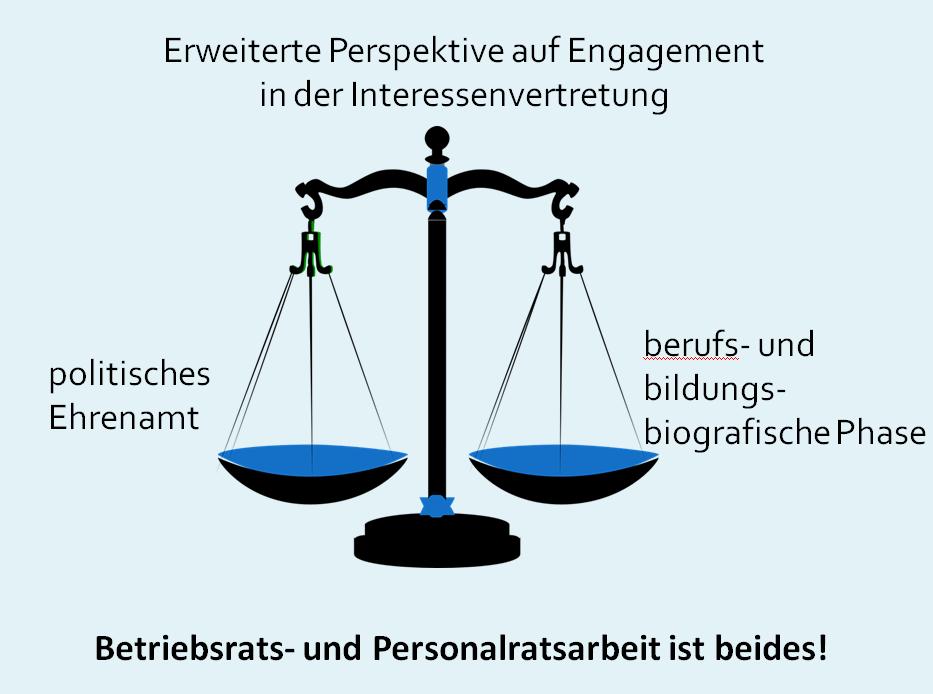 Betriebs- und Personalratsarbeit ist zugleich politisches Ehrenamt und berufs-/bildungsbiografische Phase