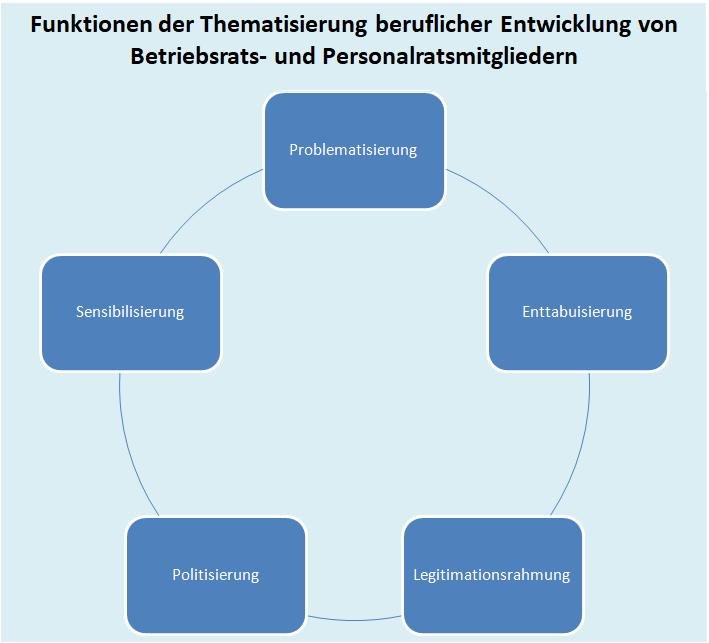Funktionen der Thematisierung beruflicher Entwicklung von Betriebsrats- und Personalratsmitgliedern