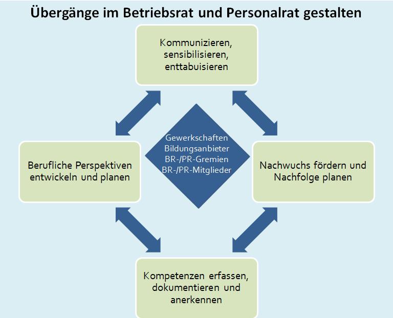 Sensibilisieren, Kandidaten*innen gewinnen und Nachfolge planen, Kompetenzen entwickeln, Perspektiven planen im Betriebsrat und Personalrat